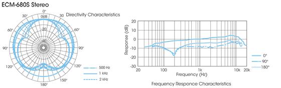 Sony ECM-680S Stereo Characteristics