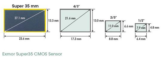 Exmor Super35 CMOS Sensor