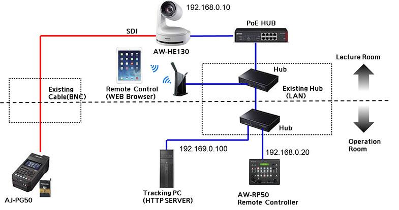 Panasonic AW-SF100 Auto Tracking Software