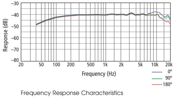 Sony ECM-322 Frequency Response