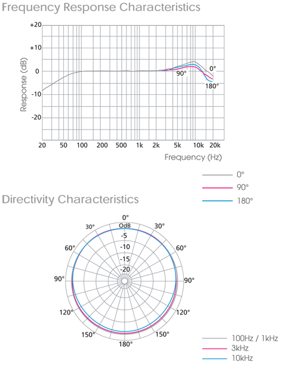 Sony ECM-55 Characteristics
