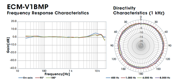 Directivity & Frequency Response Characteristics