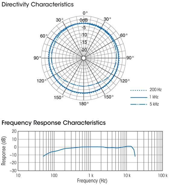 Sony F-112 Characteristics