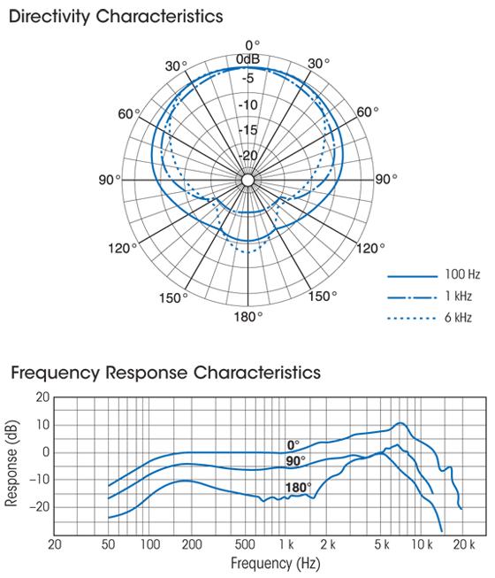 Sony F-720 Characteristics