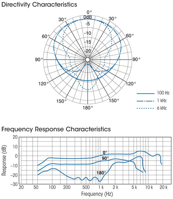 Sony F-780 Characteristics