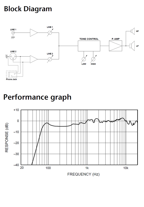Yamaha MSP3 Block Diagram and Performance graph